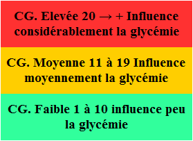 Charge_glycemique