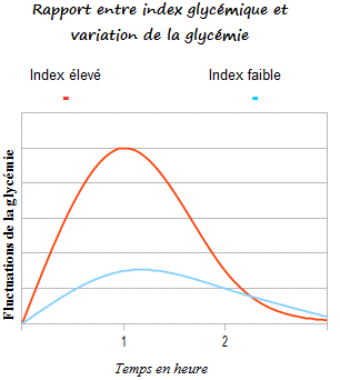 index_glycemique